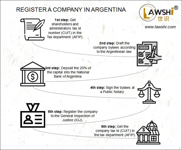 Register a company in Argentina