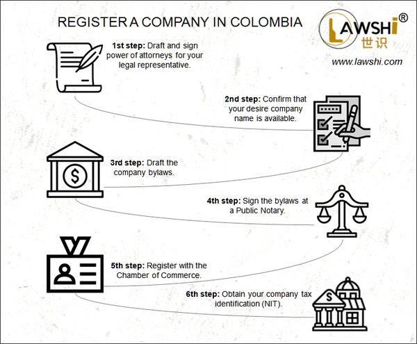Register a company in Colombia